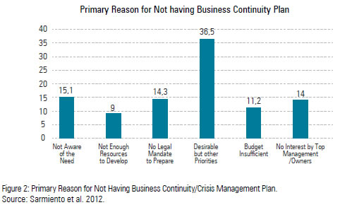Business continuity plan for small business